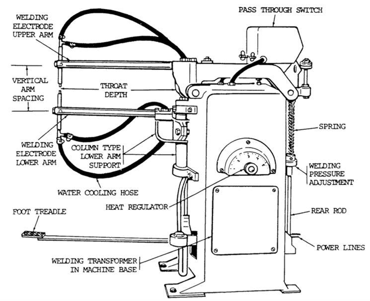 Funzionamento della puntatrice elettrica
