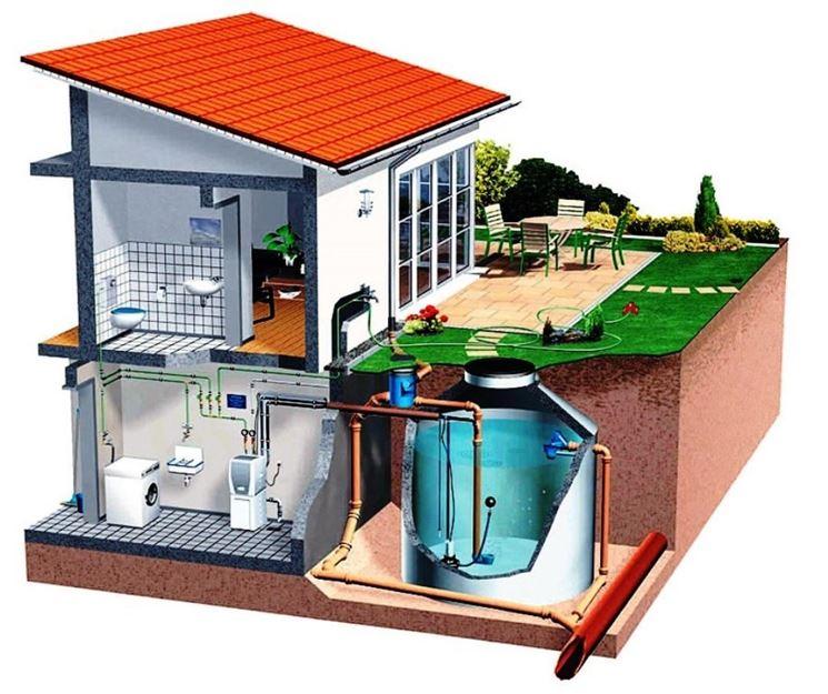 Serbatoio per acqua piovana e impianto