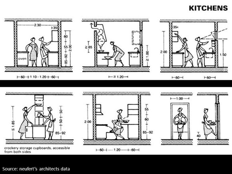Ergonomia degli spazi cucina