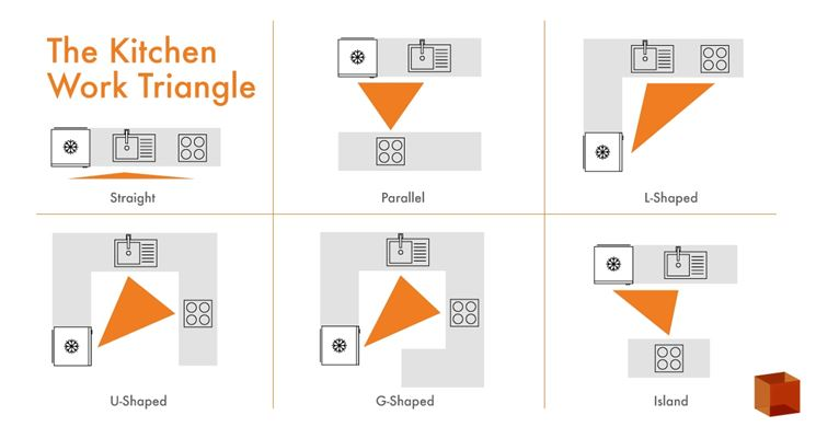 Il triangolo da lavoro