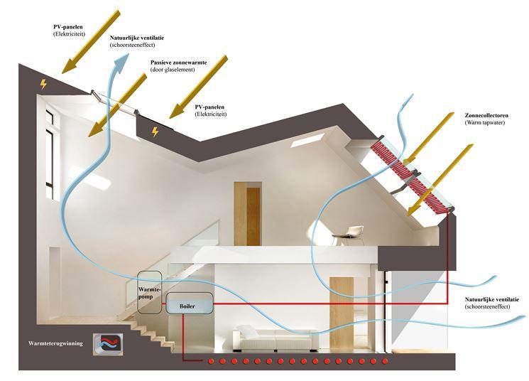 Riscaldamento e produzione di energia