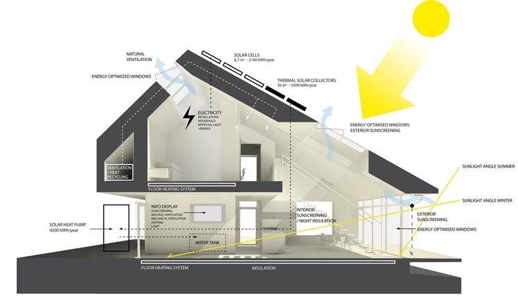La struttura base di una casa attiva