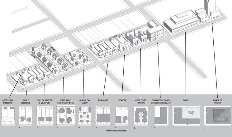 Esempio di tipologie edilizie