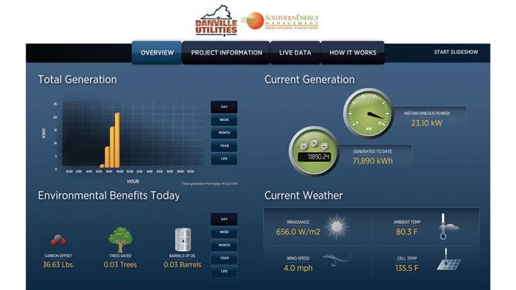 Dati monitoraggio fotovoltaico