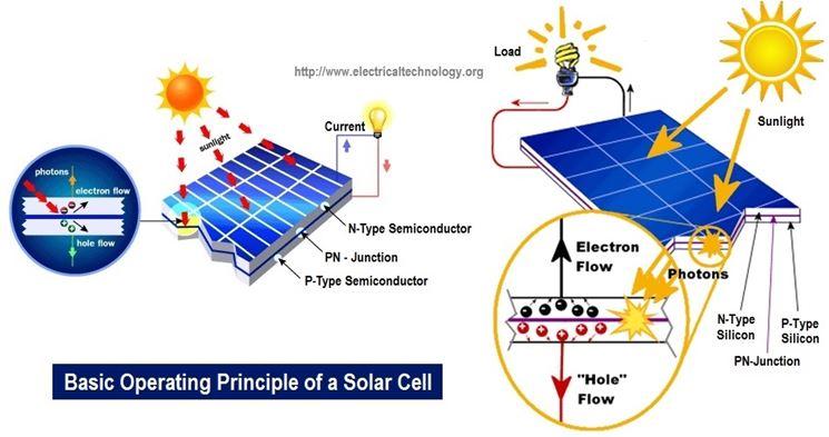 Funzionamento della cellula solare