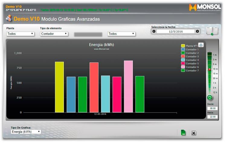 Grafica monitoraggio fotovoltaico