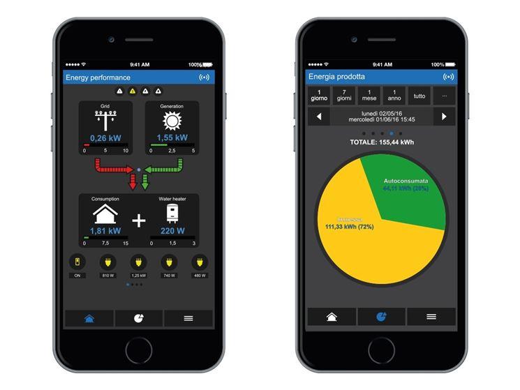 Monitoraggio fotovoltaico su smartphone
