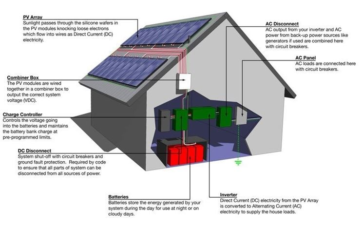 Rappresentazione di impianto fotovoltaico