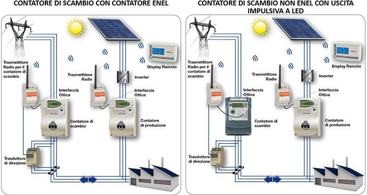 Schema Impianto Pannello Solare Camper : Schemi impianti fotovoltaici impianto fotovoltaico