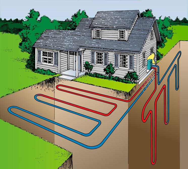 Schema di un impianto geotermico domestico