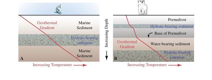 Gradiente geotermico di due zone