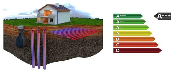 Efficienza di un impianto geotermico