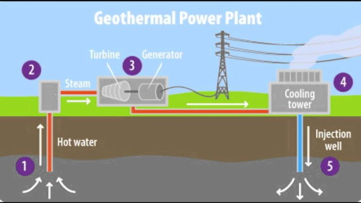 Schema impianto geotermico