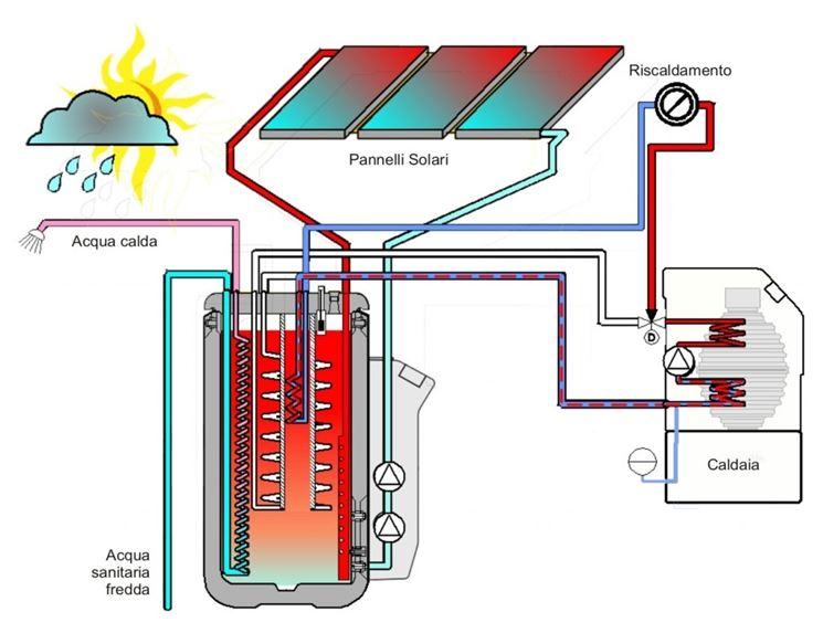 Schema Elettrico Caricabatteria Pannello Solare : Pannelli solari termici utilizzo dei