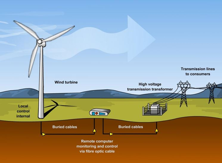 Schema impianto eolico