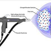 Funzionamento della verniciatura elettrostatica