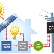 Ciclo energia solare