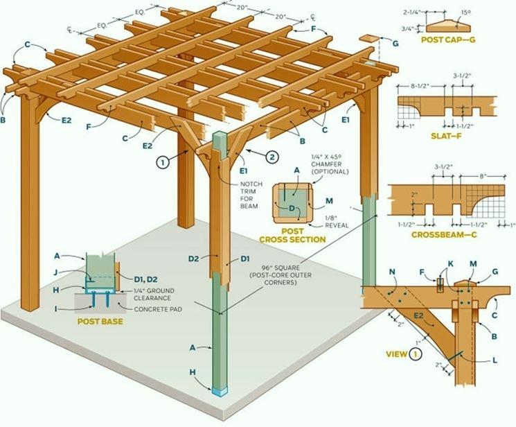 Schema costruzione