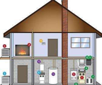 Casa for Tipi di riscaldamento
