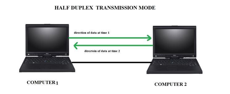 Schema dell'Half Duplex