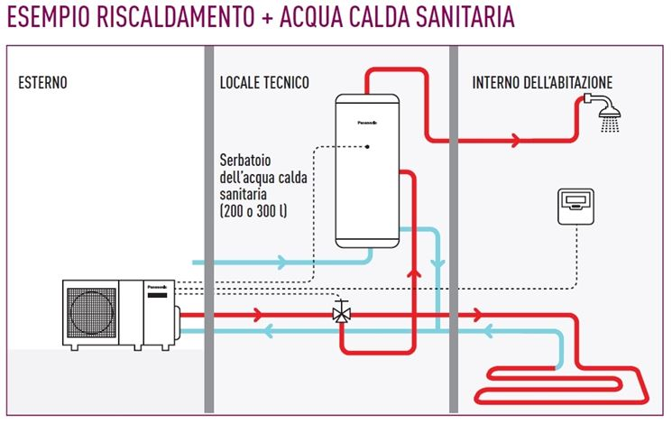 Schema di come funziona una pompa di calore aria-acqua