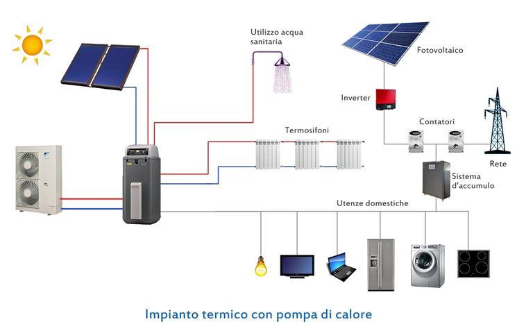 Funzionamento di una pompa di calore tramite pannelli solari