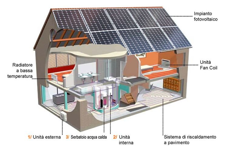 Pompa di calore idraulico fai da te funzionamento - Impianto acqua casa ...
