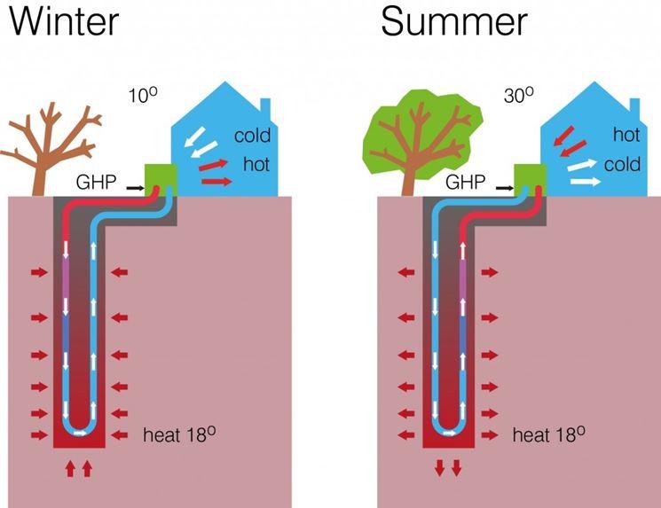 Funzionamento della pompa di calore
