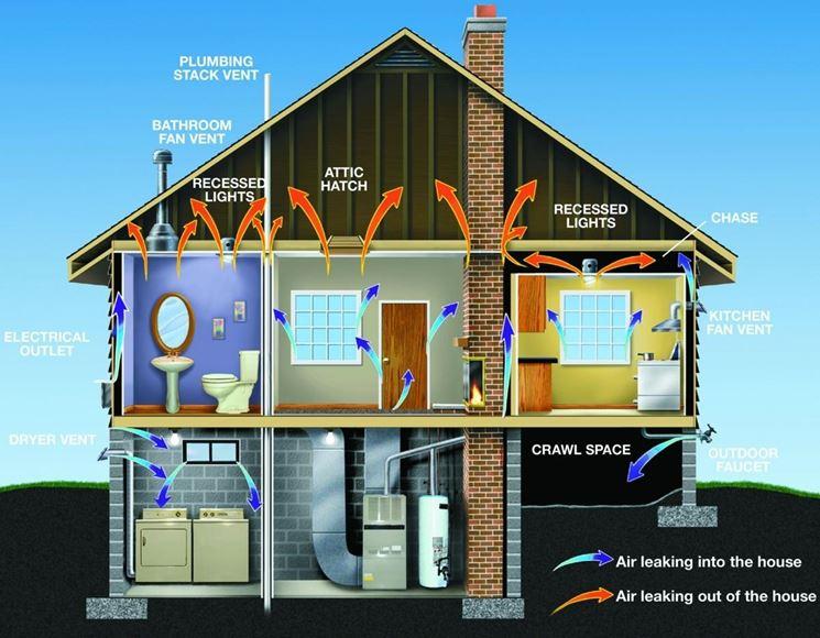 La certificazione energetica normative della casa - Certificazione impianti casa ...