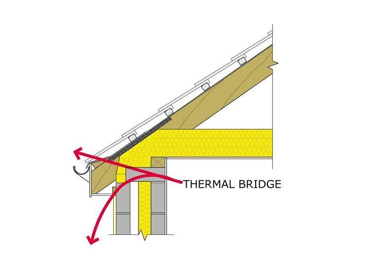Schema funzionamento ponte termico