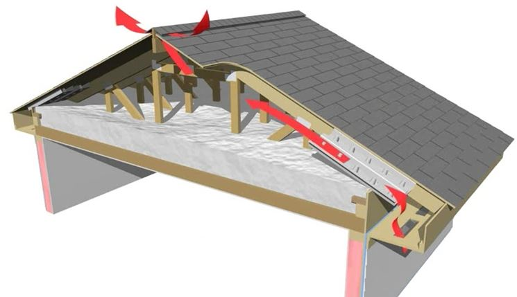 Copertura tetto ventilato